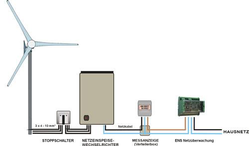 Wechselrichter windrad
